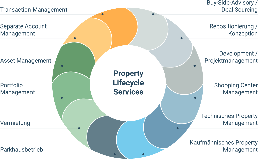 Property Lifecycle Services